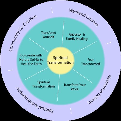 Spiritual Transformation wheel